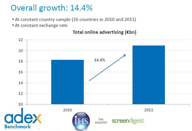 la publicidad online ha aumentado en el ultimo anio - blog hostalia hosting