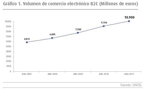 volumen comercio electronico b2c - blog hostalia hosting