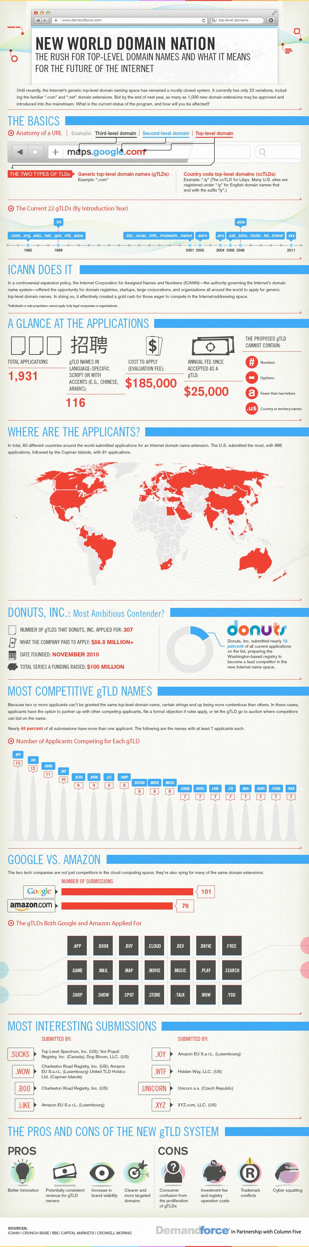 infografia nuevos dominios - blog hostalia hosting