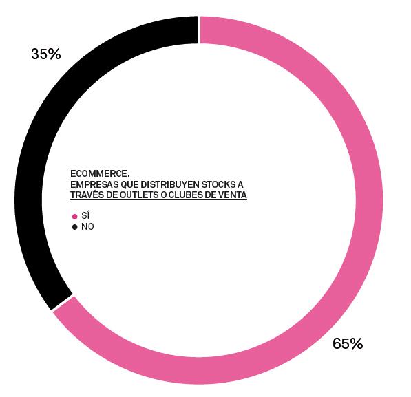 grafico empresas que distribuyen por stock - blog hostalia hosting