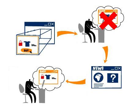 publicidad online - blog hostalia hosting