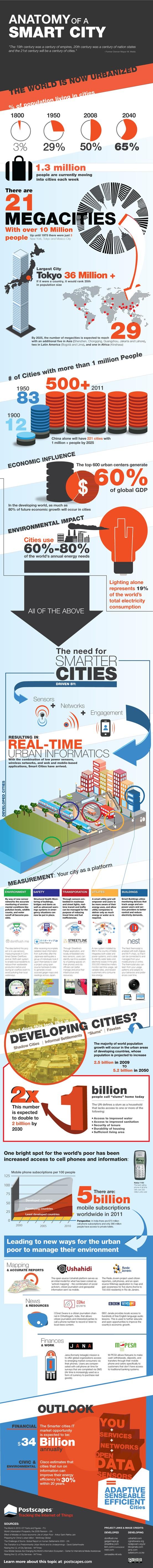 infografia AnatomIa Smart City - blog hostalia hosting