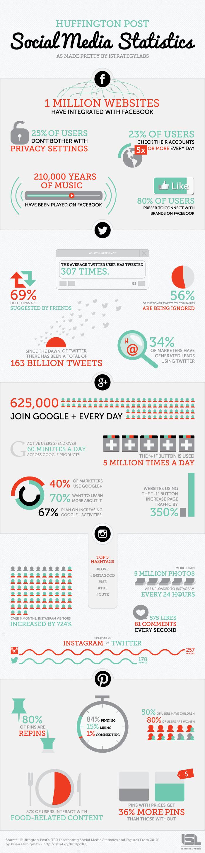 datos interes redes sociales 2012 - blog hostalia hosting