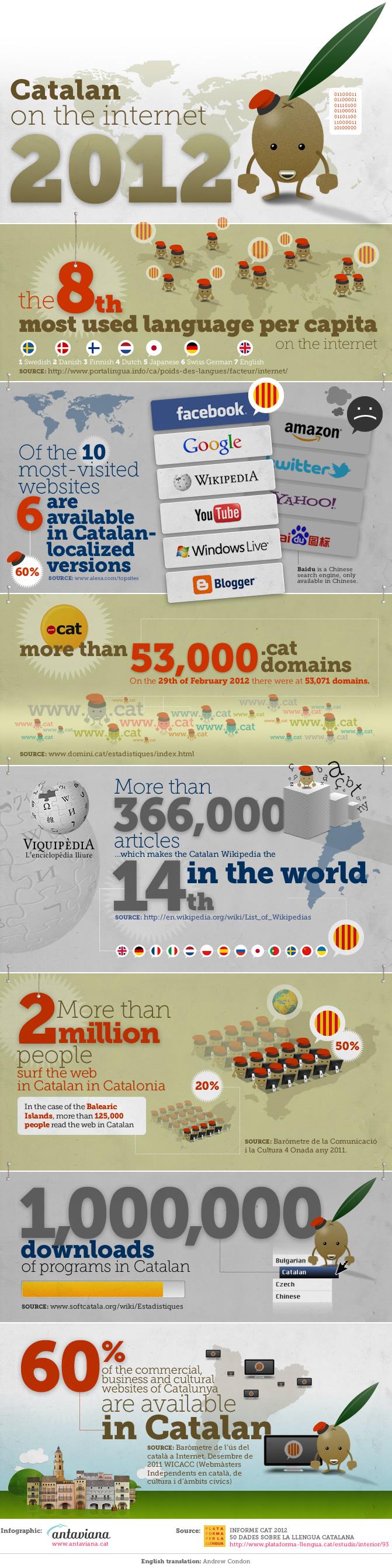 infografia-antaviana-catalan-on-the-internet-2012-blog-de-hostalia-hosting