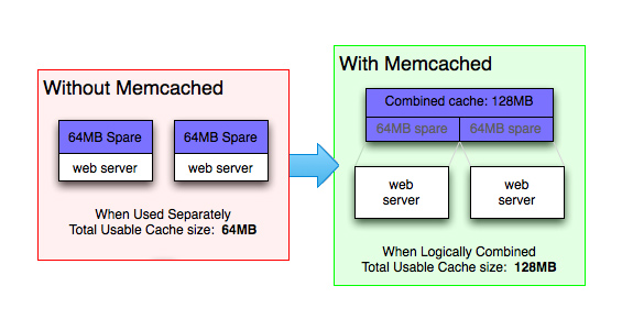 memcached-blog-de-hostalia-hosting