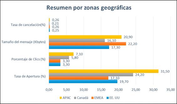 zonas-geograficas-blog-hostalia-hosting