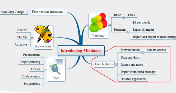 mindomo-blog-hostalia-hosting