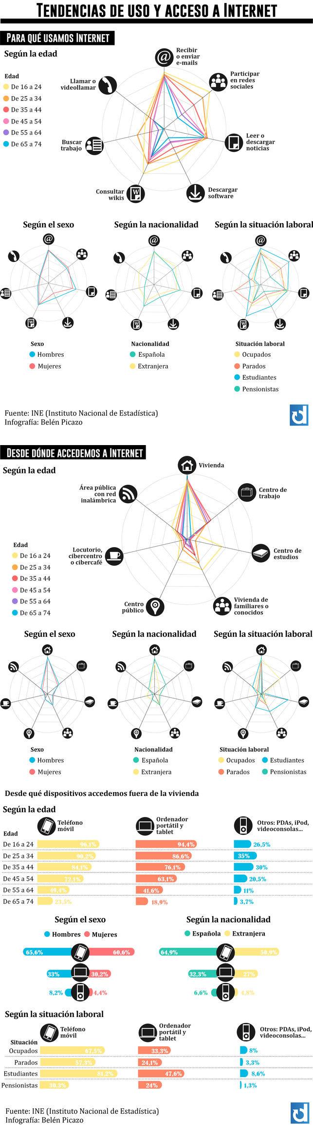 infografia-acceso-internet-espana-blog-hostalia-hosting