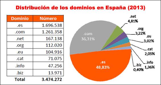 dominios-espana-2013-blog-hostalia-hosting