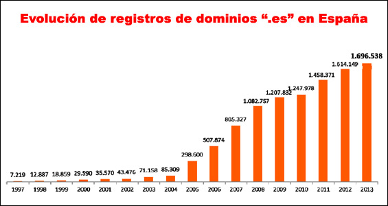 evolucion-registros-dominio.es-blog-hostalia-hosting