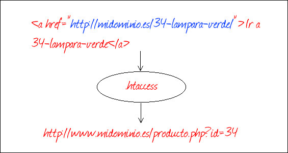 redireccion-301-htaccess-blog-hostalia-hosting