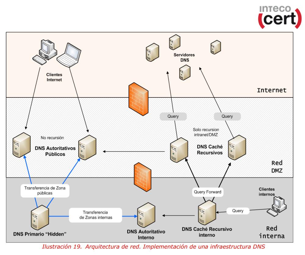 arquitectura-red-dns-blog-hostalia-hosting