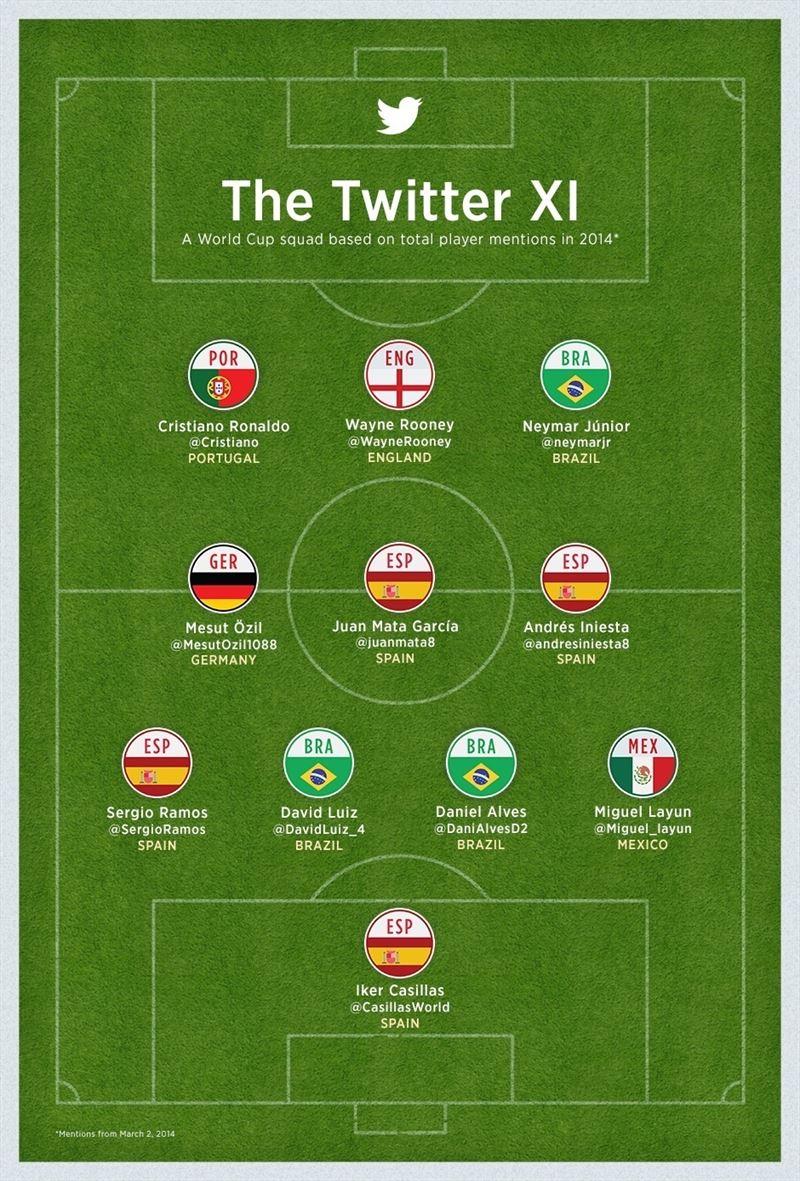 once-twitter-mundial-brasil-2014-blog-hostalia-hosting