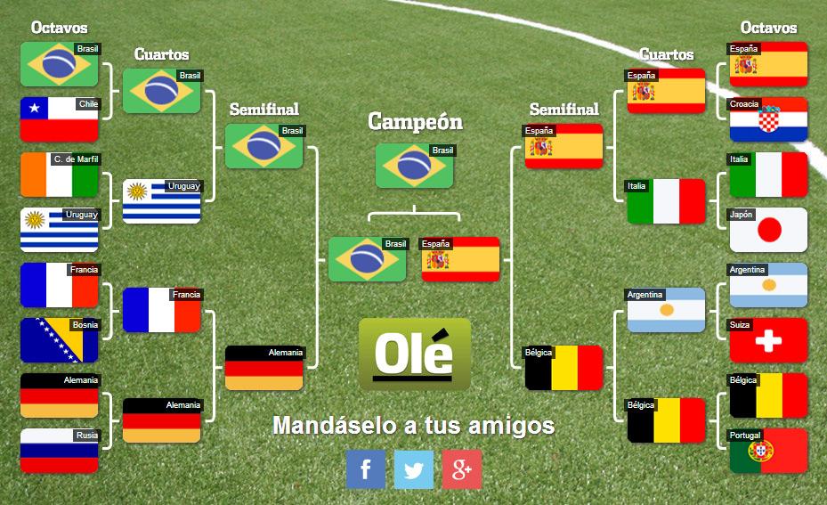 simulador-cruces-mundial-brasil-2014-blog-hostalia-hosting