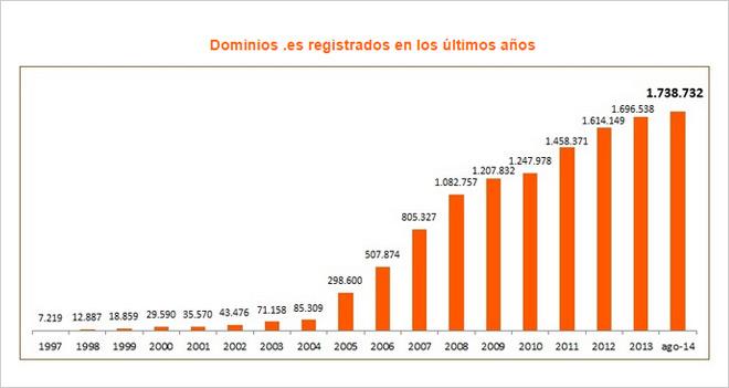 dominios-es-registrados-agosto-2014-blog-hostalia-hosting