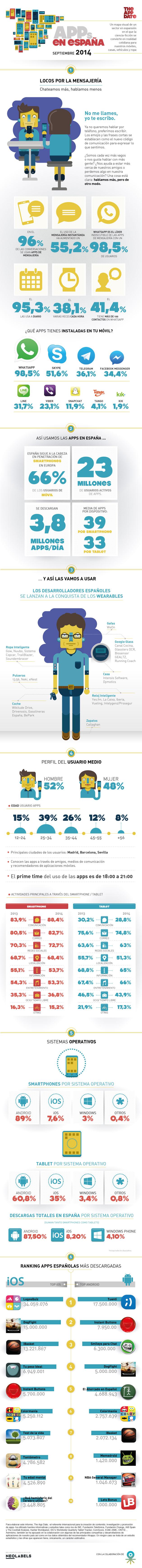 informe-apps-espana-2014-blog-hostalia-hosting