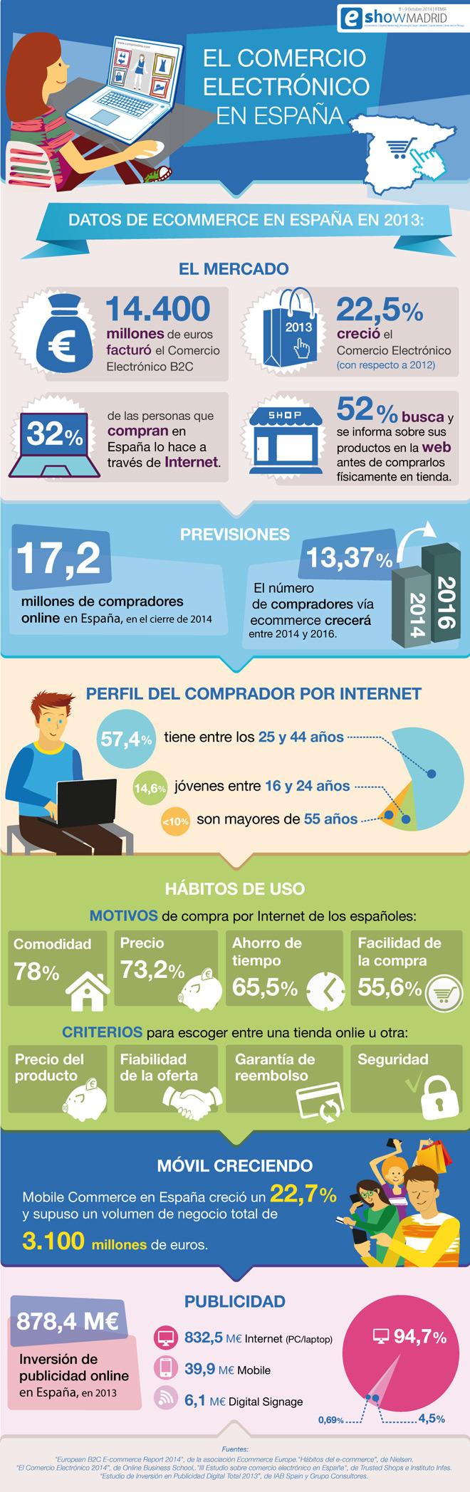 comercio-electronico-espana-eshow-madrid-2014-blog-hostalia-hosting