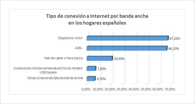 El dispositivo móvil es ya el primer medio de acceso a Internet por banda ancha en los hogares de España