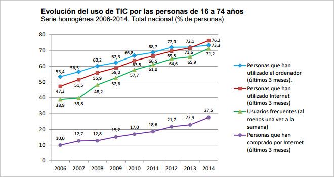 evolucion-uso-tic-espana-blog-hostalia-hosting