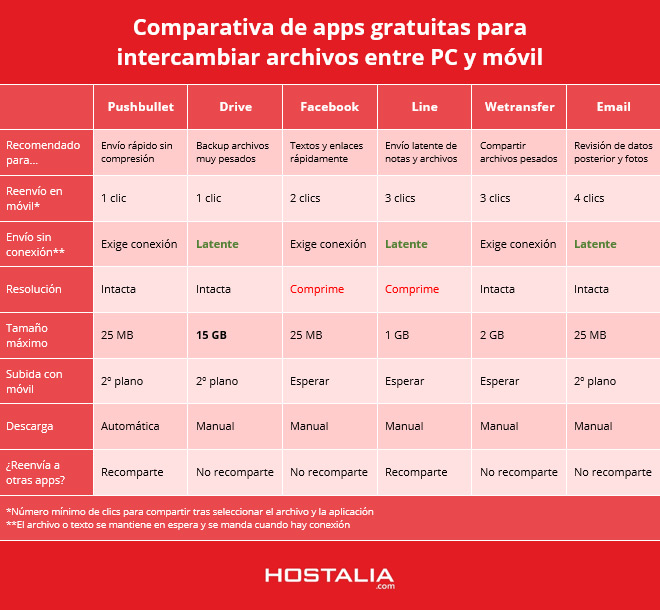 comparativa-apps-gratis-compartir-pc-movil-hostalia-blog-hosting