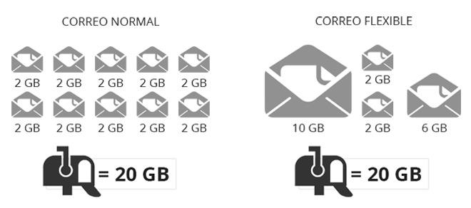 correo-flexible-hostalia-hosting
