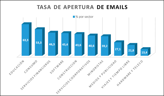 grafico-explicativo-datos-blog-hostalia-hosting