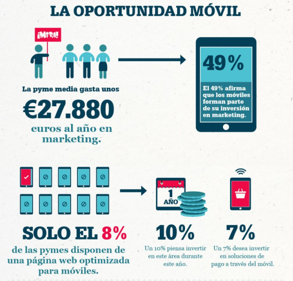 oportunidad-movil-pyme-blog-hostalia-hosting