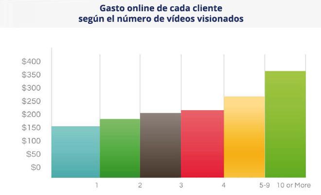 gasto-online-clientes-videos