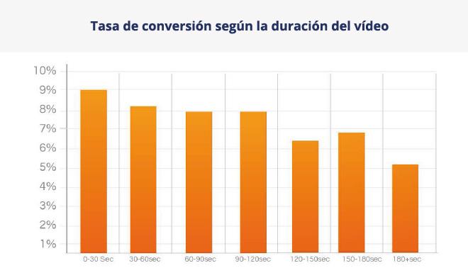 tasa-conversion-duracion-video