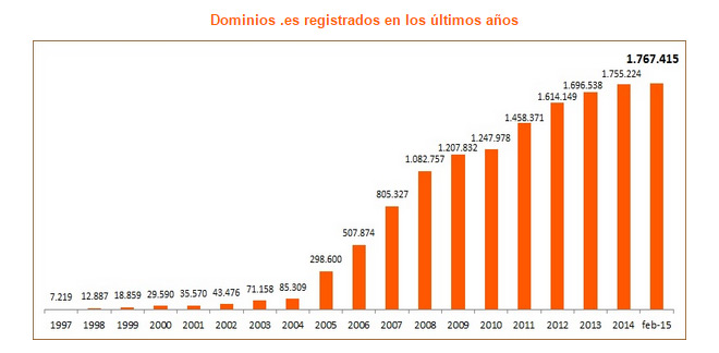 dominios-es-registrados-febrero-2015-blog-hostalia-hosting