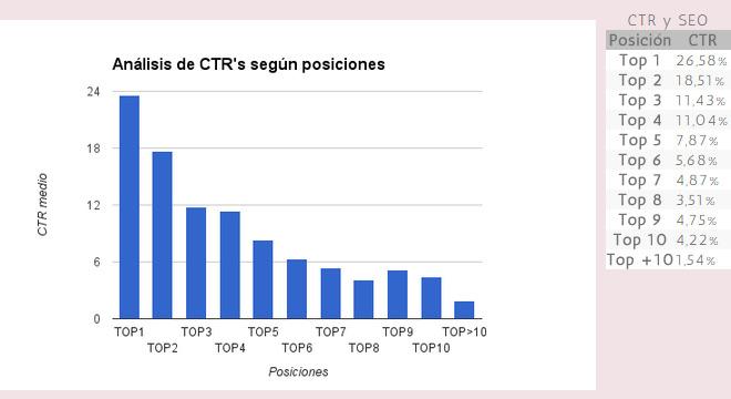 ctr-posicion-resultados-google-blog-hostalia-hosting