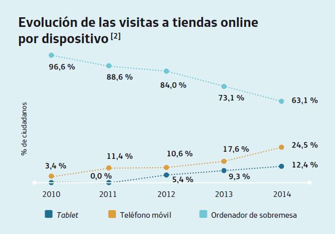 visitas-tiendas-online-dispositivos