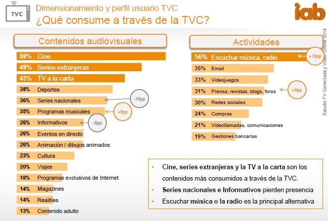 actividades-tv-conectada-blog-hostalia-hosting