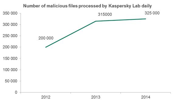 kaspersky-archivos-maliciosos-2014-blog-hostalia-hosting