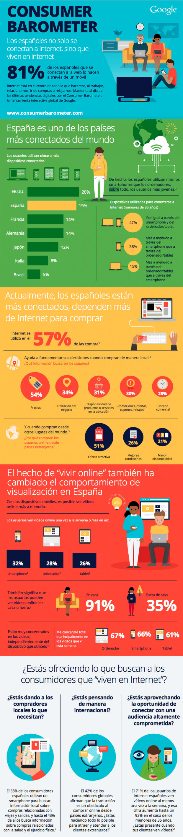 infografia-customer-barometer-2015-1-reasonwhy-blog-hostalia-hosting