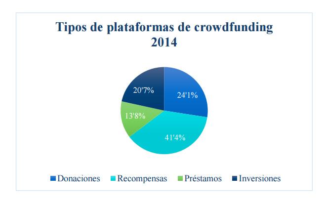tipos-plataformas-crowdfunding-blog-hostalia-hosting