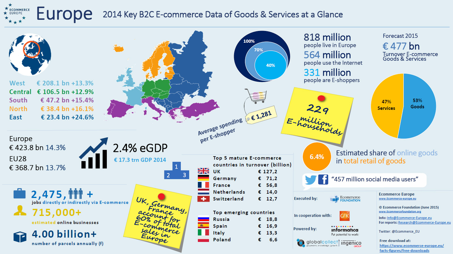 europe-b2c-ecommerce-report-2015-blog-de-hostalia-hosting