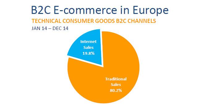 ventas-online-offline-europa-2014