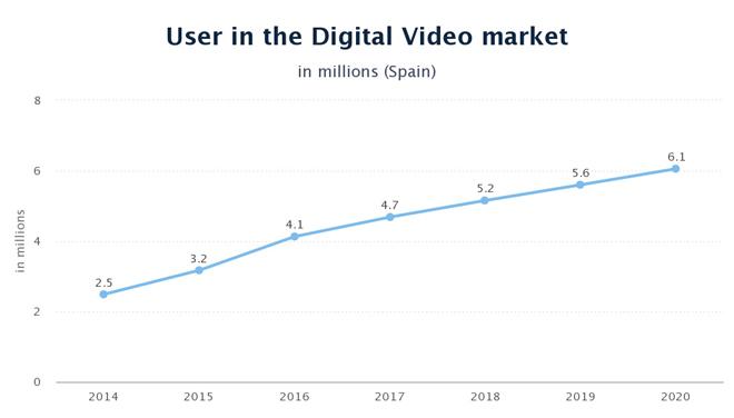 usuarios-video-digital-espana-2015-blog-hostalia-hosting