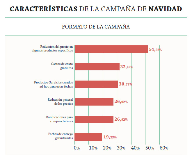 formatos-campana-navidad-2015-adigital-informe-hostalia-hosting