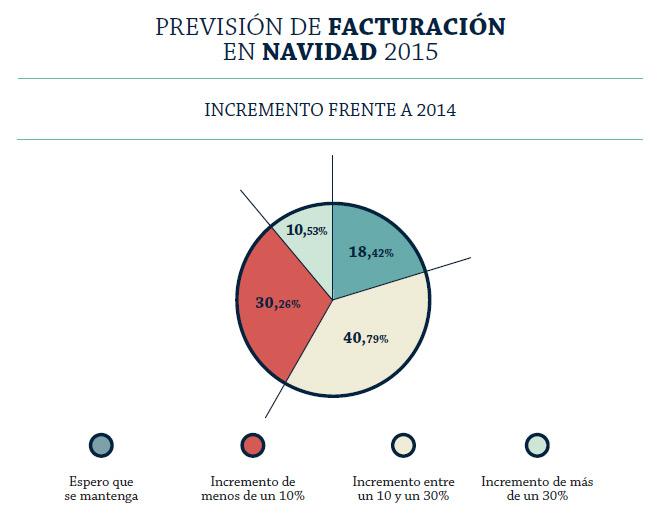 incremento-facturacion-navidad-2015-adigital-informe-hostalia-hosting