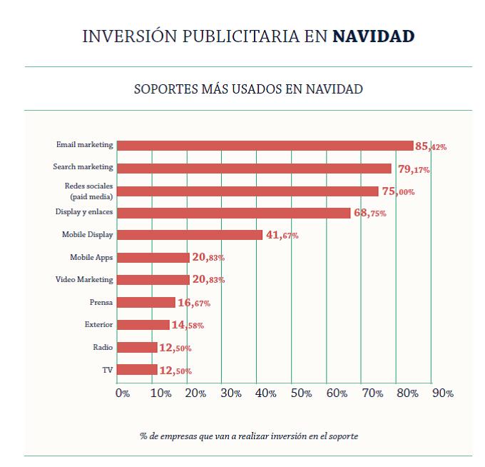 inversion-publicidad-soportes-navidad-2015-adigital-informe-hostalia-hosting