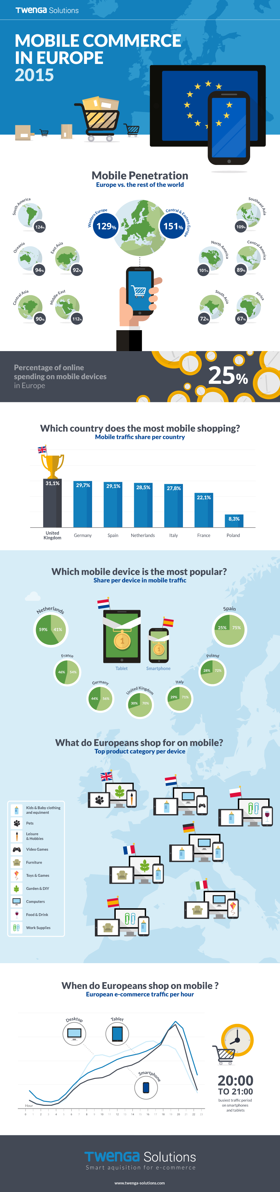 twenga-infografia-mobile-commerce-europe-2015-blog-hostalia-hosting