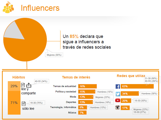 influencers-estudio-anual-redes-sociales-2016-iab-spain-blog-hostalia-hosting