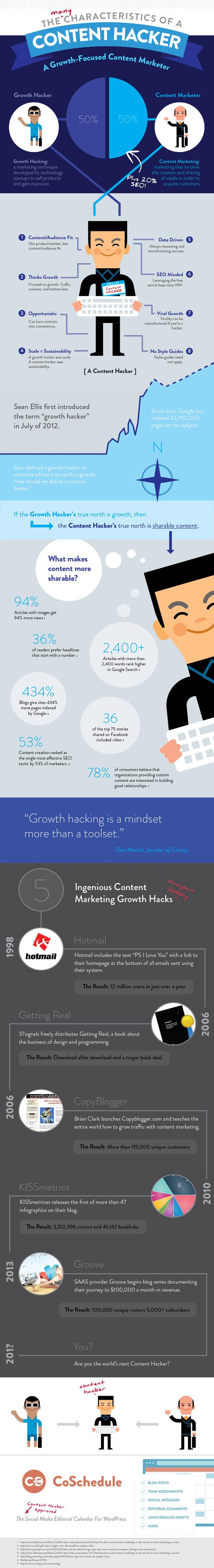 infografia-content-hacker-blog-hostalia-hosting
