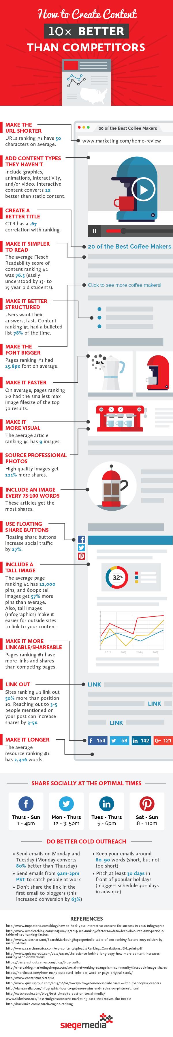 infografia-siege-media-crear-contenido-10-veces-mejor-competencia-blog-hostalia-hosting