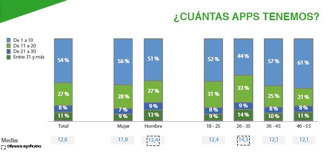 cuantas-apps-tienen-espana-penetracion-uso-apps-espana-2015-emma-informe-blog-hostalia-hosting