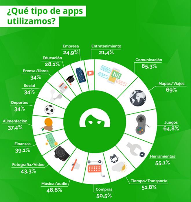 tipo-apps-usan-espana-penetracion-uso-apps-espana-2015-emma-informe-blog-hostalia-hosting