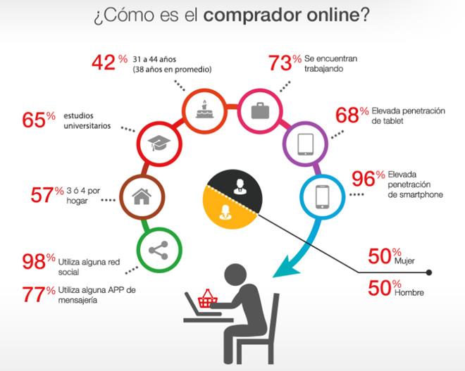 comprador-online-espana-iab-spain-estudio-anual-ecommerce-2016-blog-hostalia-hosting