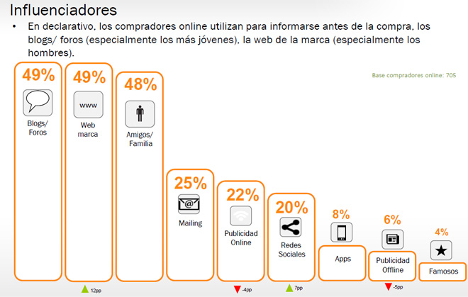 influenciadores-compras-online-espanoles-iab-spain-estudio-anual-ecommerce-2016-blog-hostalia-hosting